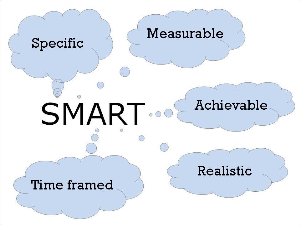S.M.A.R.T. Method